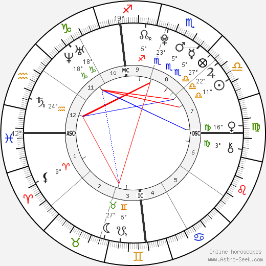 Seanna Micaela Downey birth chart, biography, wikipedia 2019, 2020
