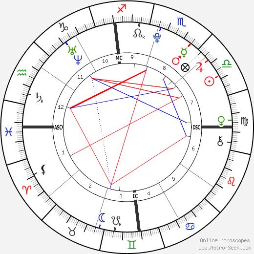 Seanna Micaela Downey birth chart, Seanna Micaela Downey astro natal horoscope, astrology