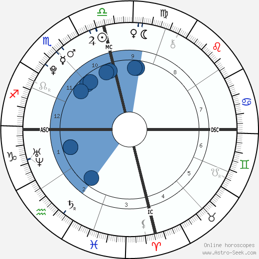 Tiffany Trump wikipedia, horoscope, astrology, instagram