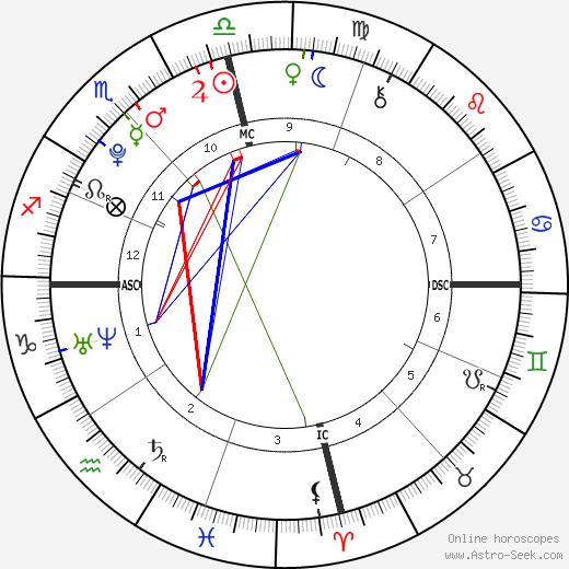Тиффани Трамп Tiffany Trump день рождения гороскоп, Tiffany Trump Натальная карта онлайн