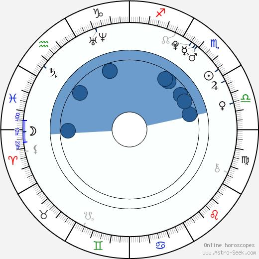Troy Gentile wikipedia, horoscope, astrology, instagram