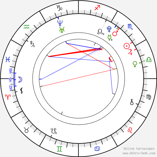 Troy Gentile birth chart, Troy Gentile astro natal horoscope, astrology