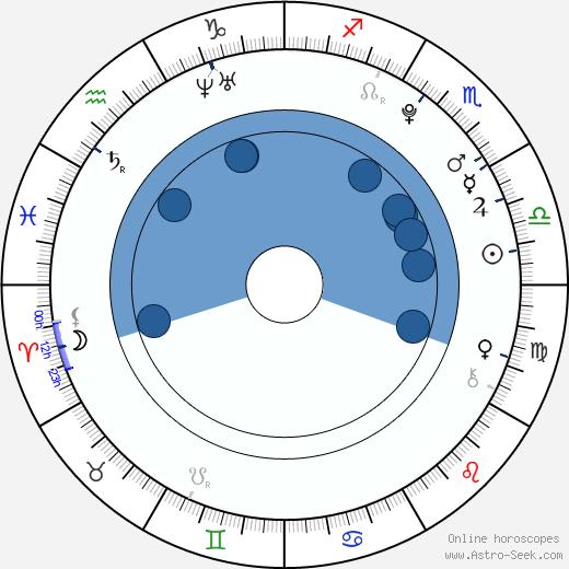 Veronika Zelníčková wikipedia, horoscope, astrology, instagram