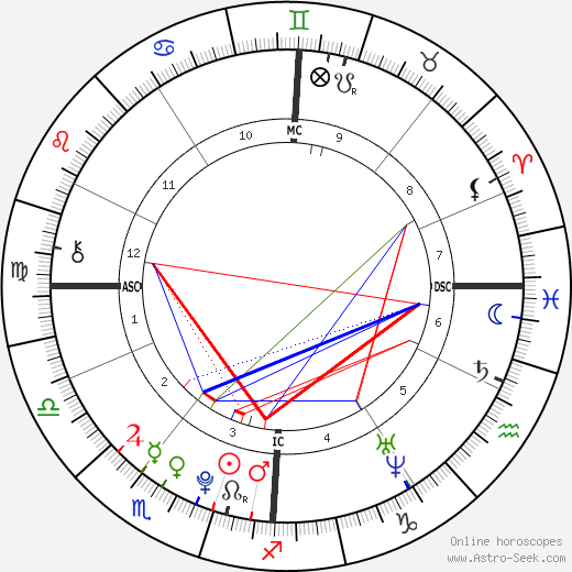 Adèle Exarchopoulos astro natal birth chart, Adèle Exarchopoulos horoscope, astrology