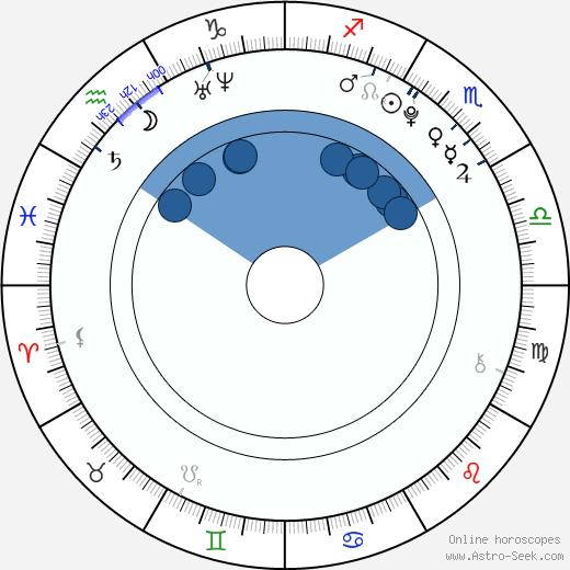 Cleo Massey wikipedia, horoscope, astrology, instagram
