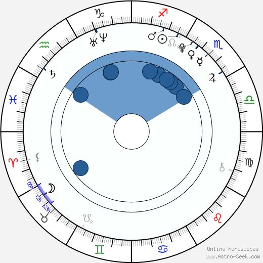 Jordy Benattar wikipedia, horoscope, astrology, instagram