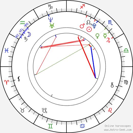 Karen Miyazaki birth chart, Karen Miyazaki astro natal horoscope, astrology