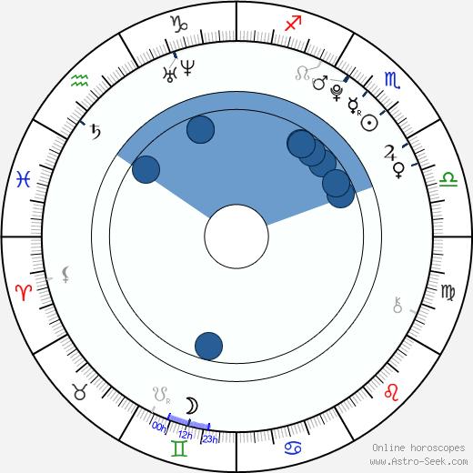 Madison Ford wikipedia, horoscope, astrology, instagram