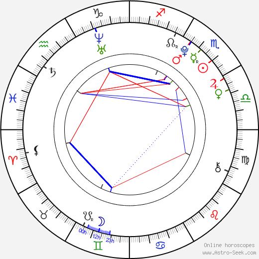 Marianne Fortier день рождения гороскоп, Marianne Fortier Натальная карта онлайн