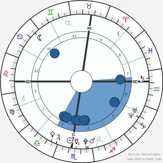 Mei Mei wikipedia, horoscope, astrology, instagram