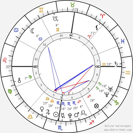 Mei Mei birth chart, biography, wikipedia 2020, 2021