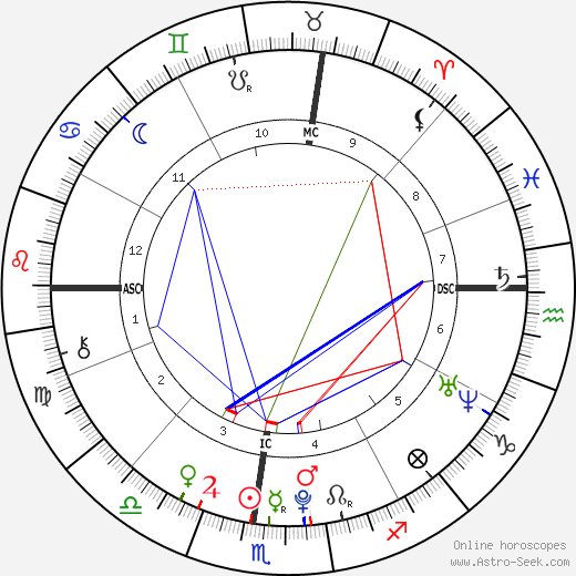 Mei Mei birth chart, Mei Mei astro natal horoscope, astrology