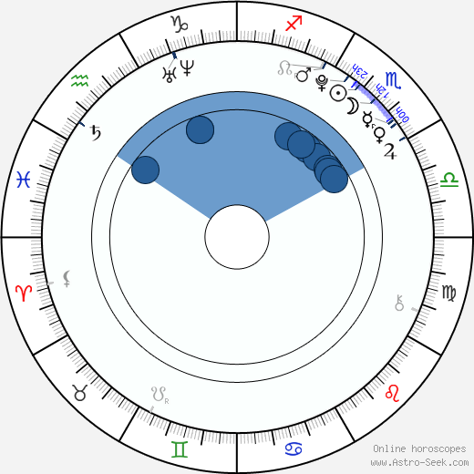 Paulína Zolnianska wikipedia, horoscope, astrology, instagram