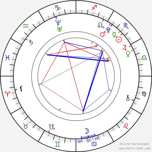 Тиффани Гиардина Tiffany Giardina день рождения гороскоп, Tiffany Giardina Натальная карта онлайн