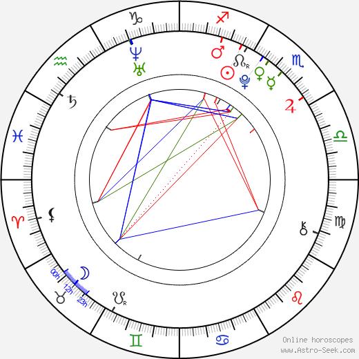 Blog 27 Tola Szlagowska день рождения гороскоп, Tola Szlagowska Натальная карта онлайн