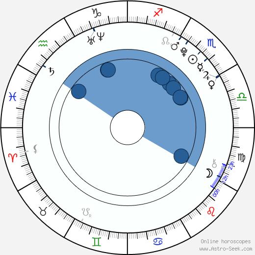 Václav Veselý wikipedia, horoscope, astrology, instagram