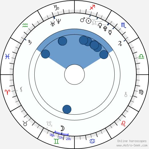 Yuri Chinen wikipedia, horoscope, astrology, instagram