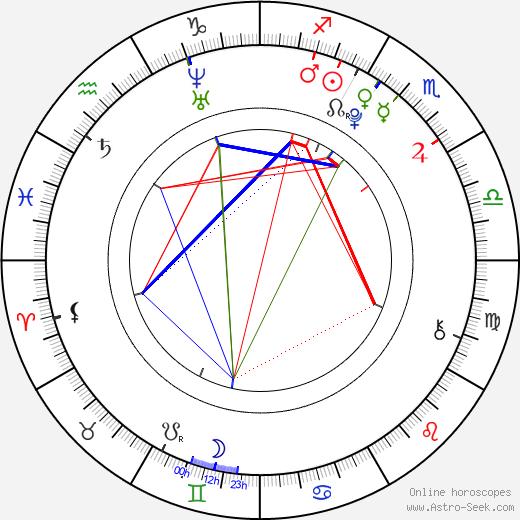Yuri Chinen birth chart, Yuri Chinen astro natal horoscope, astrology