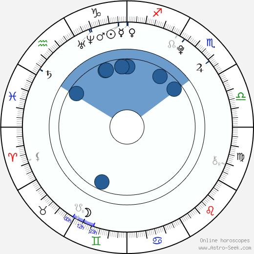 Agáta Lexová wikipedia, horoscope, astrology, instagram