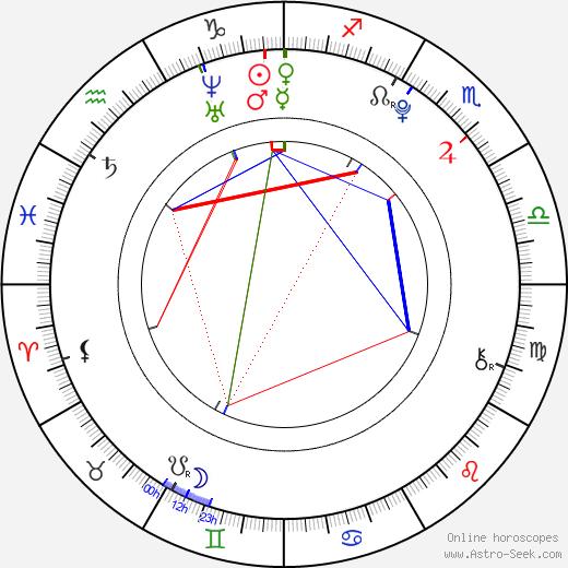 Agáta Lexová день рождения гороскоп, Agáta Lexová Натальная карта онлайн