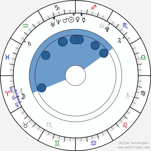 Aliana Lohan wikipedia, horoscope, astrology, instagram