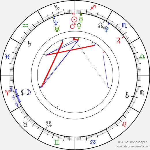 Али Лохан Aliana Lohan день рождения гороскоп, Aliana Lohan Натальная карта онлайн