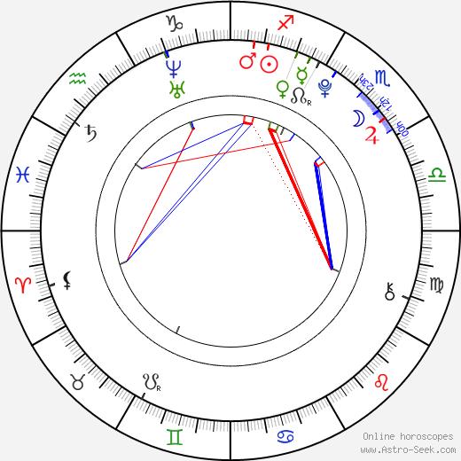 Alicia von Rittberg astro natal birth chart, Alicia von Rittberg horoscope, astrology