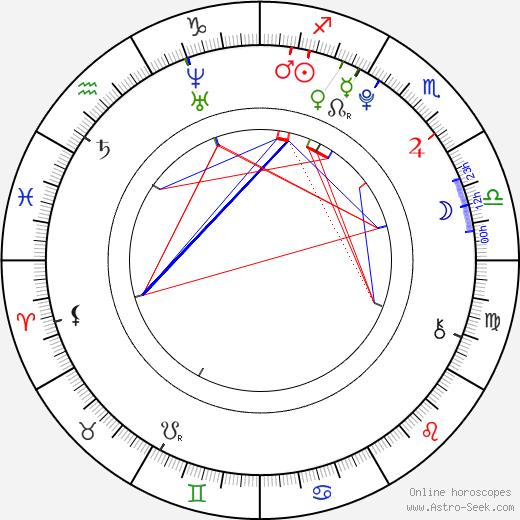 Аннасофия Робб AnnaSophia Robb день рождения гороскоп, AnnaSophia Robb Натальная карта онлайн