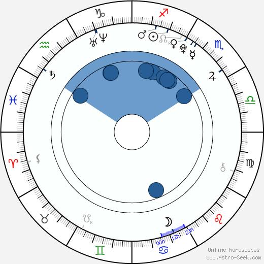 Dylan McLaughlin wikipedia, horoscope, astrology, instagram