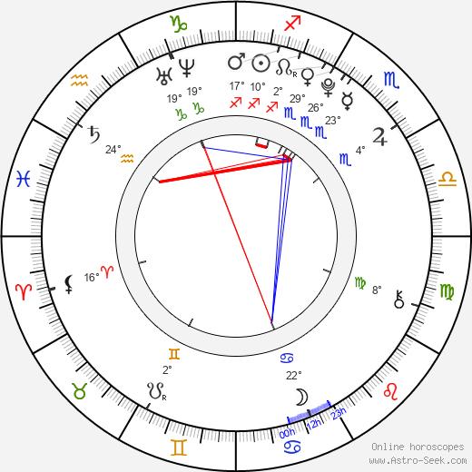 Dylan McLaughlin birth chart, biography, wikipedia 2019, 2020