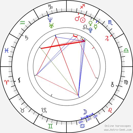 Dylan McLaughlin birth chart, Dylan McLaughlin astro natal horoscope, astrology