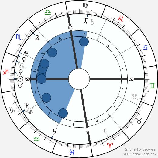 Elián González wikipedia, horoscope, astrology, instagram