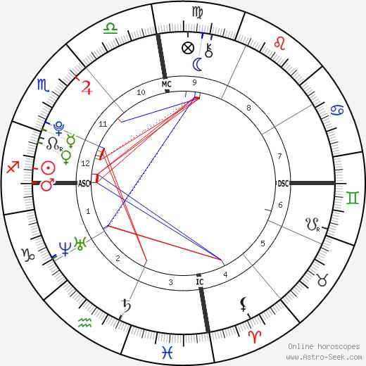 Elián González birth chart, Elián González astro natal horoscope, astrology