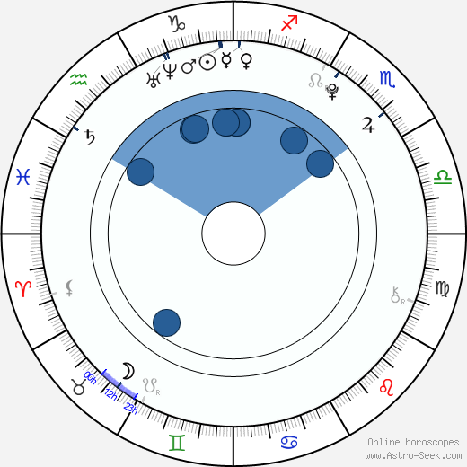 Gabriela Franková wikipedia, horoscope, astrology, instagram