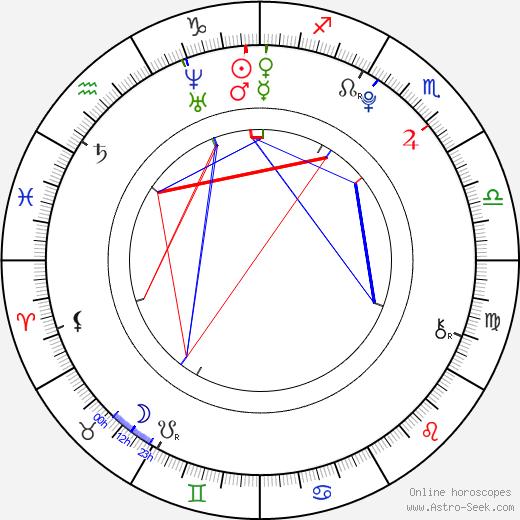 Gabriela Franková birth chart, Gabriela Franková astro natal horoscope, astrology