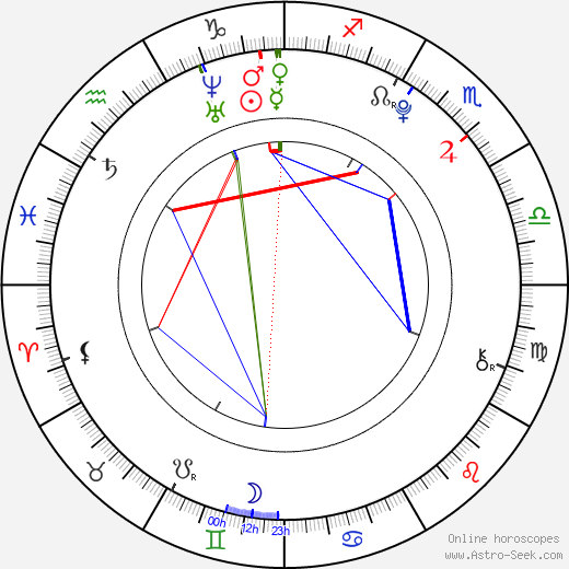 Kasey Campbell tema natale, oroscopo, Kasey Campbell oroscopi gratuiti, astrologia