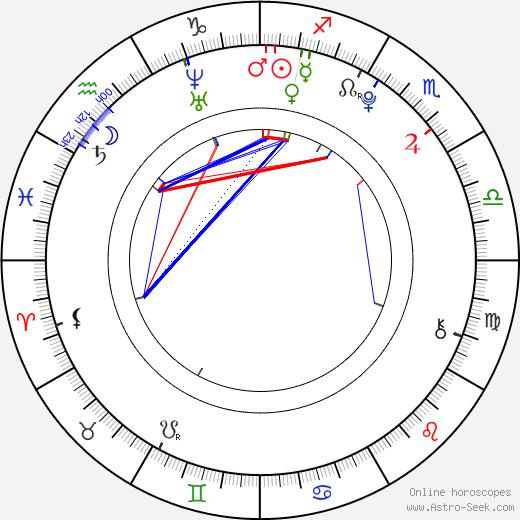 Кирси Клемонс Kiersey Clemons день рождения гороскоп, Kiersey Clemons Натальная карта онлайн