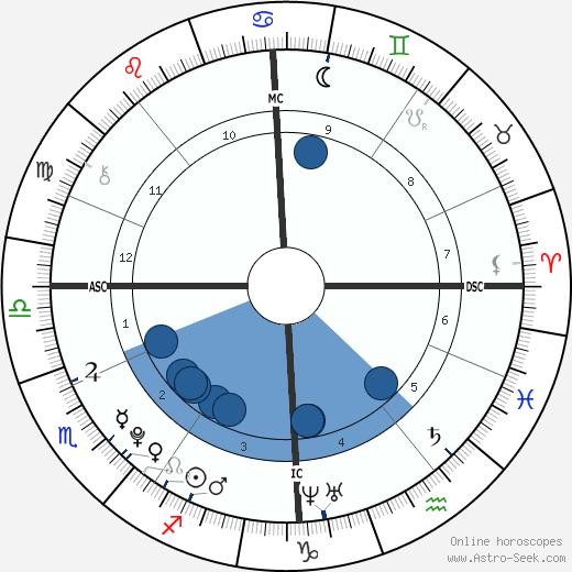 Koen Stuart wikipedia, horoscope, astrology, instagram