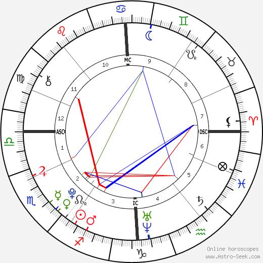 Koen Stuart день рождения гороскоп, Koen Stuart Натальная карта онлайн