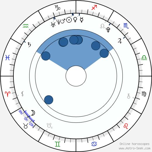 Kristýna Daňhelová wikipedia, horoscope, astrology, instagram