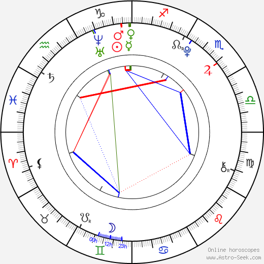 Olivia Cooke birth chart, Olivia Cooke astro natal horoscope, astrology