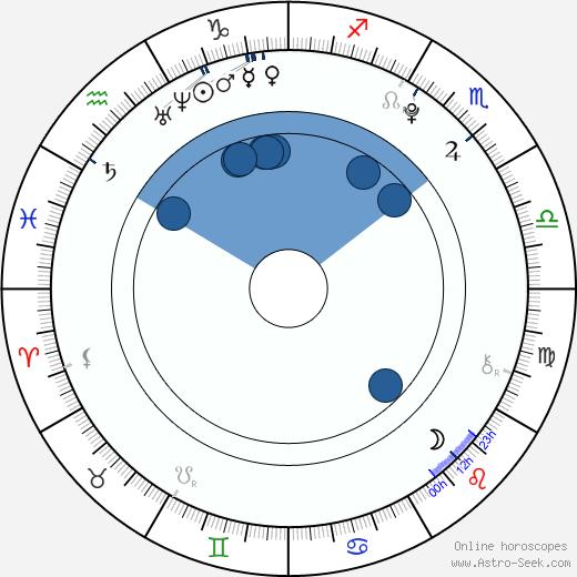Sandra Itzel wikipedia, horoscope, astrology, instagram