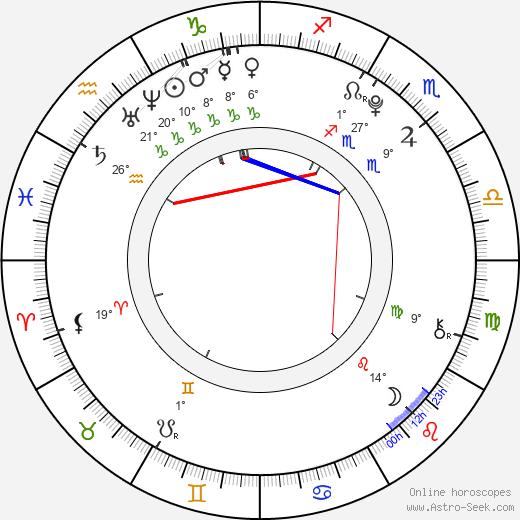 Sandra Itzel birth chart, biography, wikipedia 2019, 2020