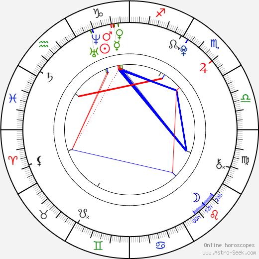 Sandra Itzel birth chart, Sandra Itzel astro natal horoscope, astrology