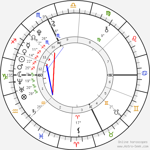 Sophie Isidore Moss birth chart, biography, wikipedia 2019, 2020