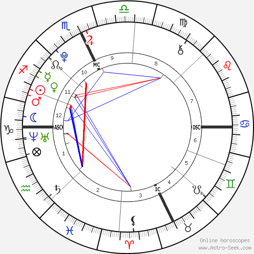 Sophie Isidore Moss astro natal birth chart, Sophie Isidore Moss horoscope, astrology