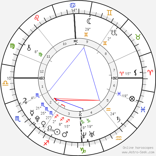 Teun Stuart birth chart, biography, wikipedia 2019, 2020