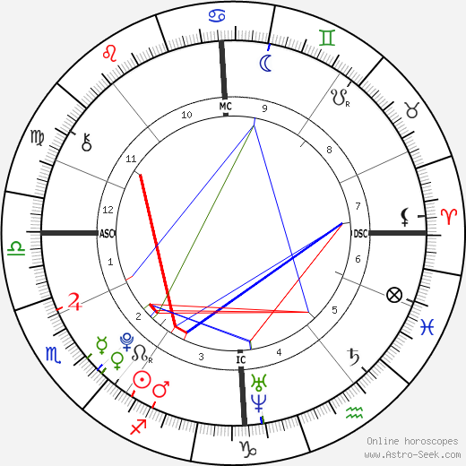 Teun Stuart birth chart, Teun Stuart astro natal horoscope, astrology