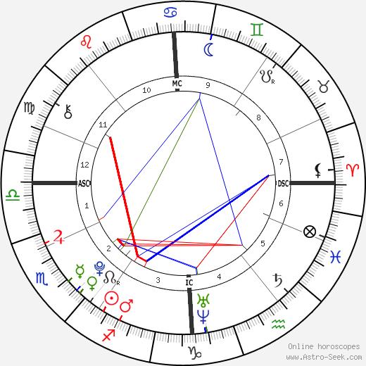 Teun Stuart день рождения гороскоп, Teun Stuart Натальная карта онлайн