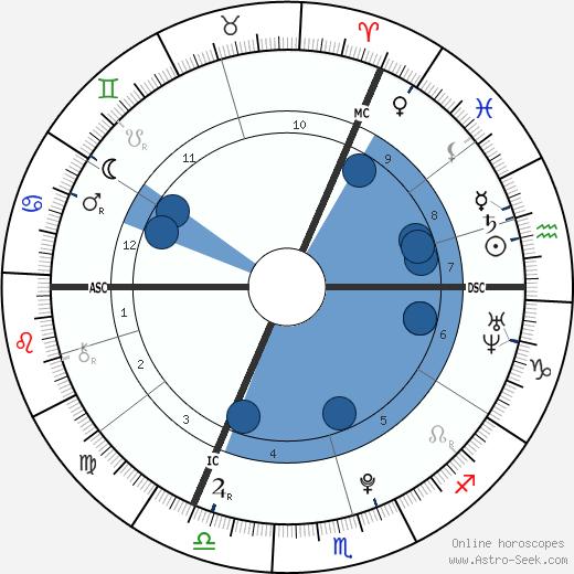 Asifa Zardari wikipedia, horoscope, astrology, instagram
